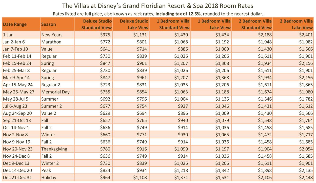 The villas at disney 39 s grand floridian resort spa 2018 for Villas 2018