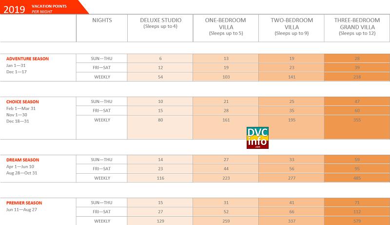 2019 Hilton Head Resort Point Chart | DVCinfo Community