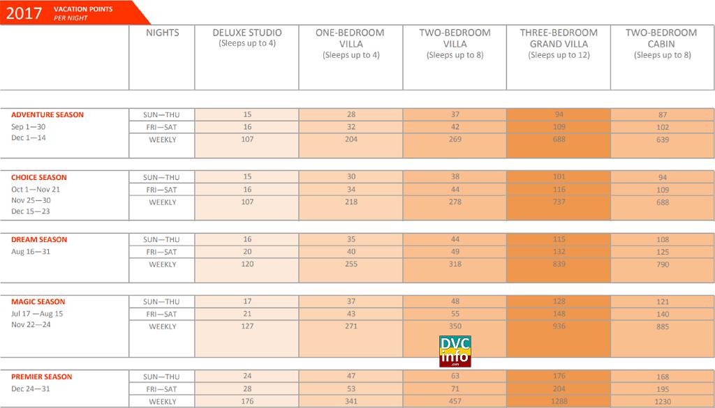 CCV Point Chart.PNG